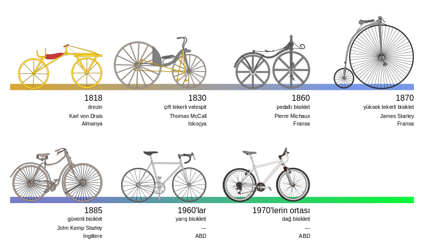 840px-Bicycle_evolution-tr.svg.png