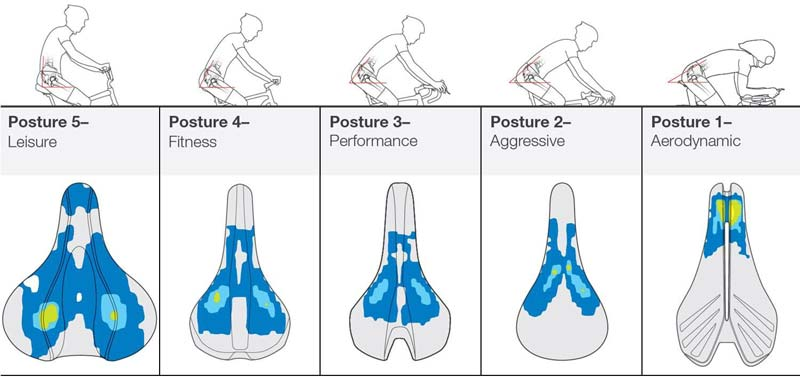 bontrager-biodynamic-saddle-posture-comparisons.jpg