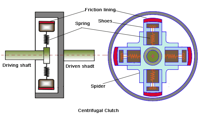 Centrifugal clutch parts.png