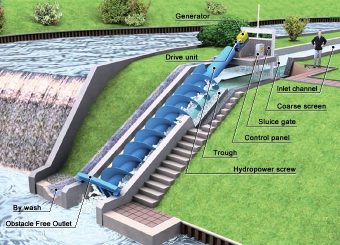 #Hydropower is the most mature, reliable and cost-effective renewable power generation technol...jpg